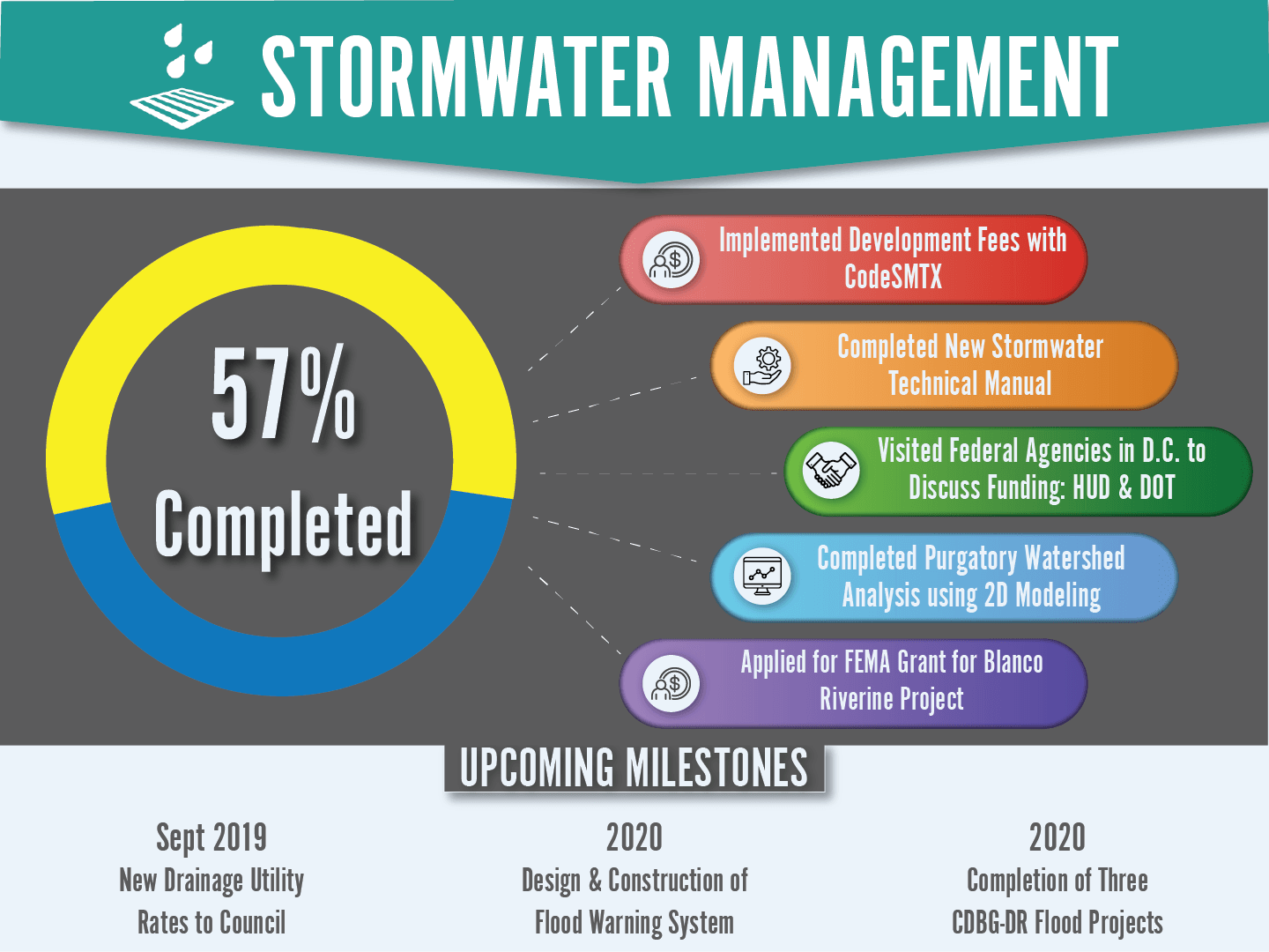 Stormwater Management Dashboard showing a 57% Completion Rate