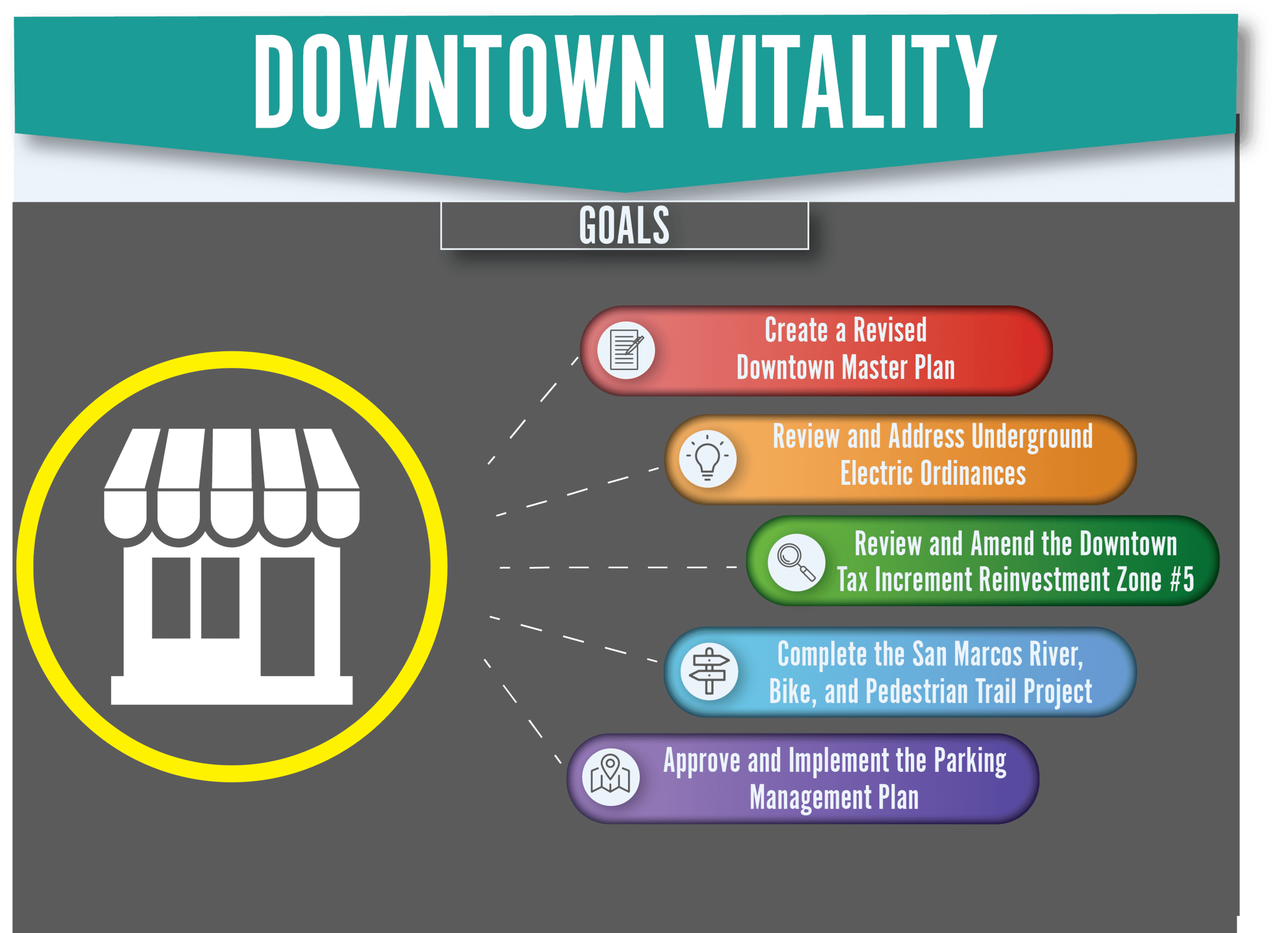 The Downtown Vitality Dashboard showing goals for the upcoming years