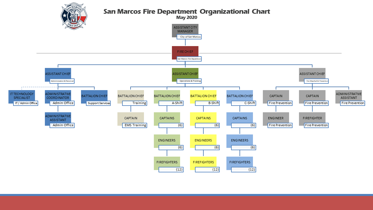 San Marcos Fire Department Organizational Chart May 2020