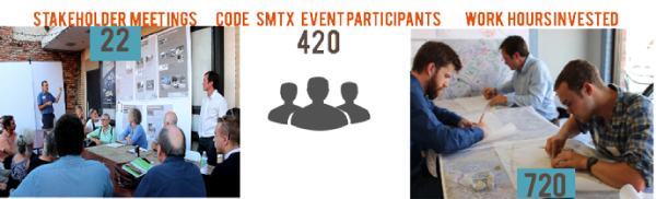 22 Stakeholder Meetings, 420 Event Participants, 720 Work Hours Invested