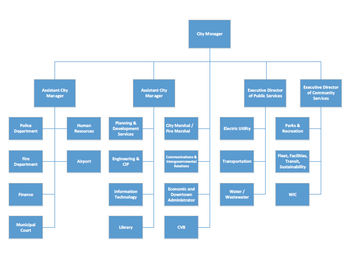 City Manager Organizational Chart